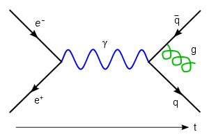 Feynmann Diagram - Gluon Radiation